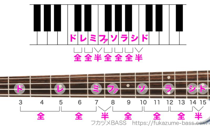 ベースのドレミの弾き方01