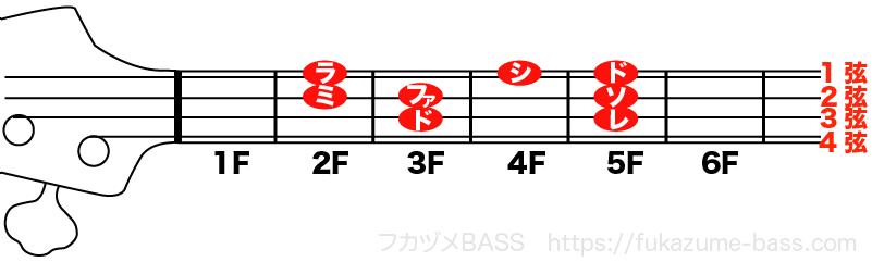 ベースのタブ譜の読み方01
