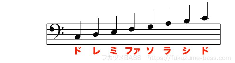 ベースのタブ譜の読み方02