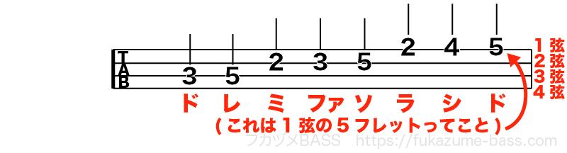 ベースのタブ譜の読み方03