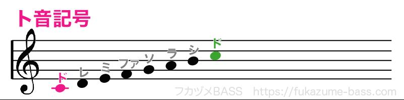 ト音記号のドレミファソラシド