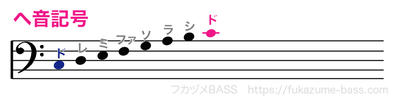 ヘ音記号のドレミファソラシド