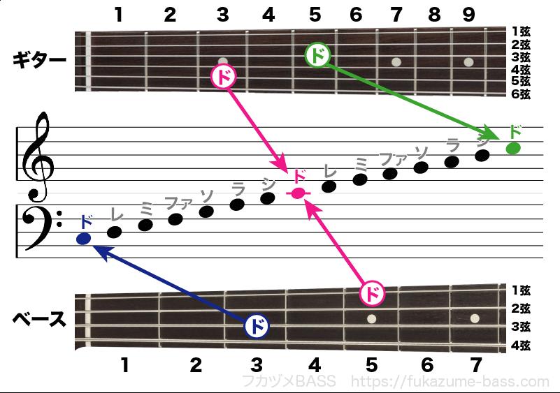 ベースの楽譜がヘ音記号な理由