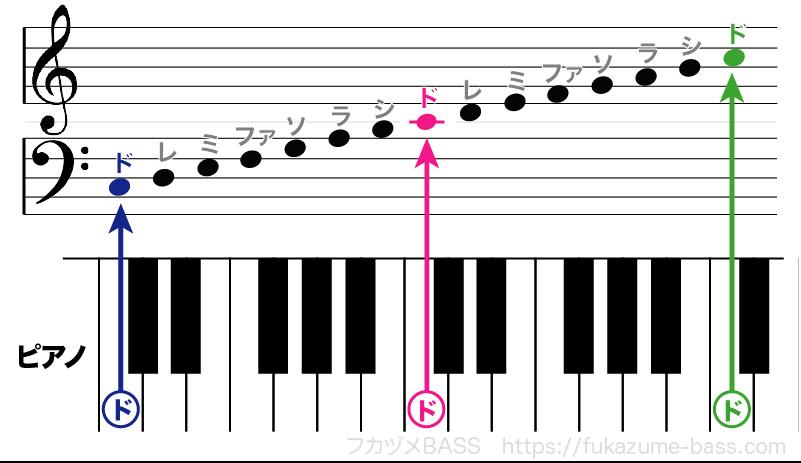 ピアノの楽譜はト音記号とヘ音記号を使う