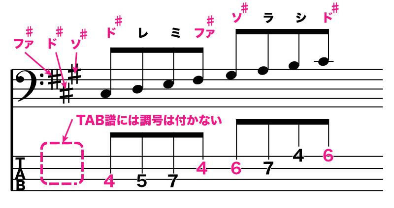 ベースのタブ譜でシャープがある時とない時02
