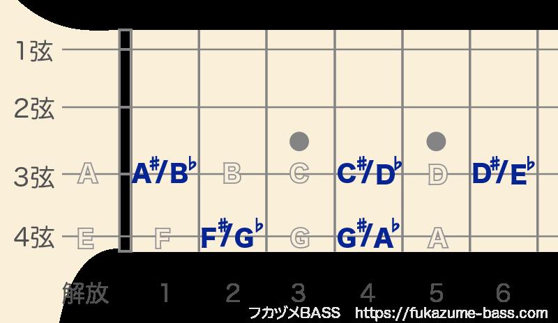 ベースのルート一覧表05