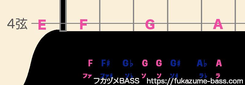 ベースのルート一覧表06