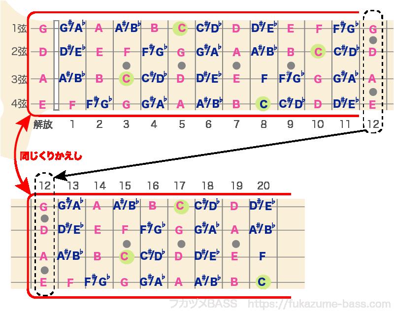 ベースのルート一覧表07