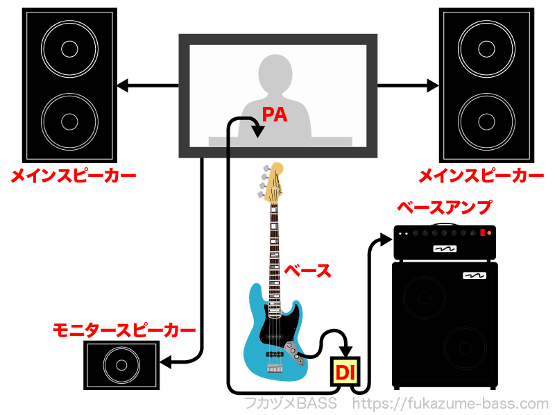 ベースのライブでの繋ぎ方
