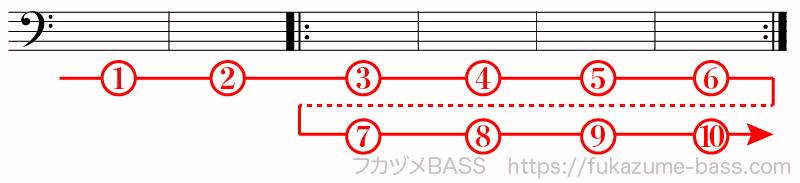 楽譜の反復記号による繰り返し01