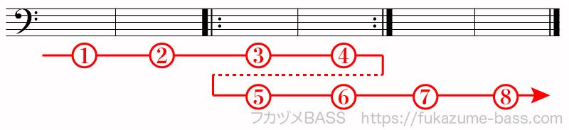 楽譜の反復記号による繰り返し02