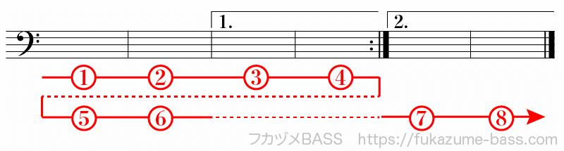 楽譜の反復記号による繰り返し04