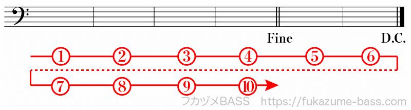 楽譜の反復記号による繰り返し05