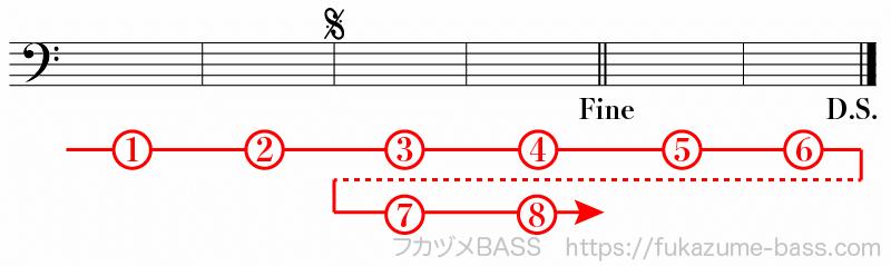 楽譜の反復記号による繰り返し06
