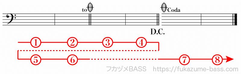 楽譜の反復記号による繰り返し07