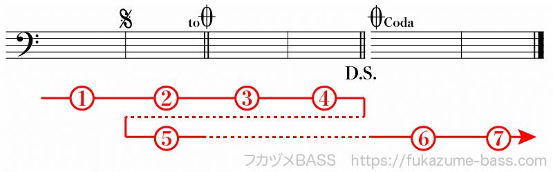 楽譜の反復記号による繰り返し08