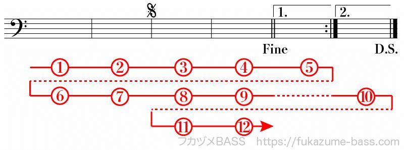 楽譜の反復記号による繰り返し09