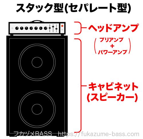スタック型ベースアンプ